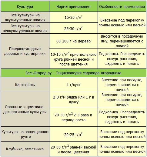 Правила примененеия дфойного суперфосфата